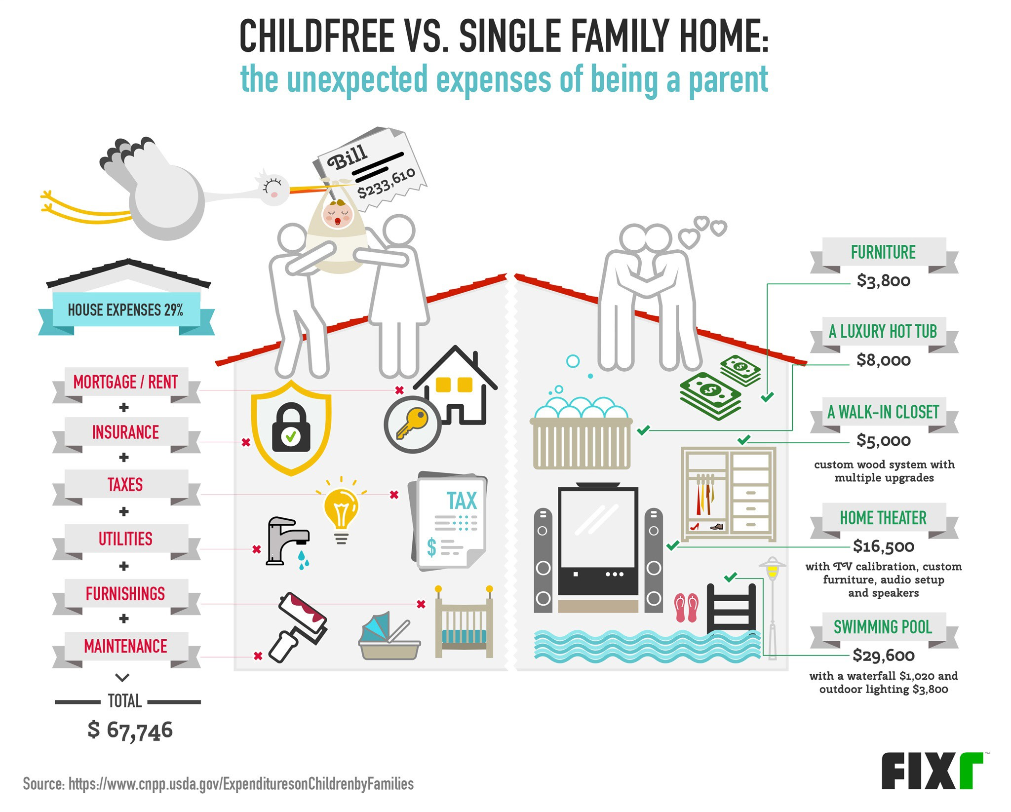 Childfree vs. Single Family Home: the Unexpected Expenses of Being a Parent