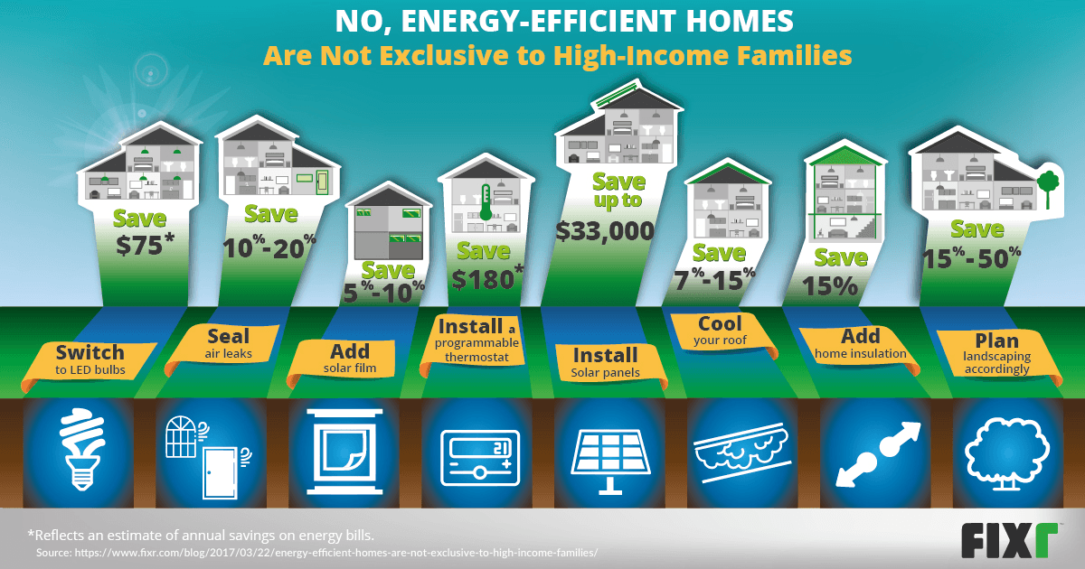No, Energy-Efficient Homes Are Not Exclusive to High-Income Families