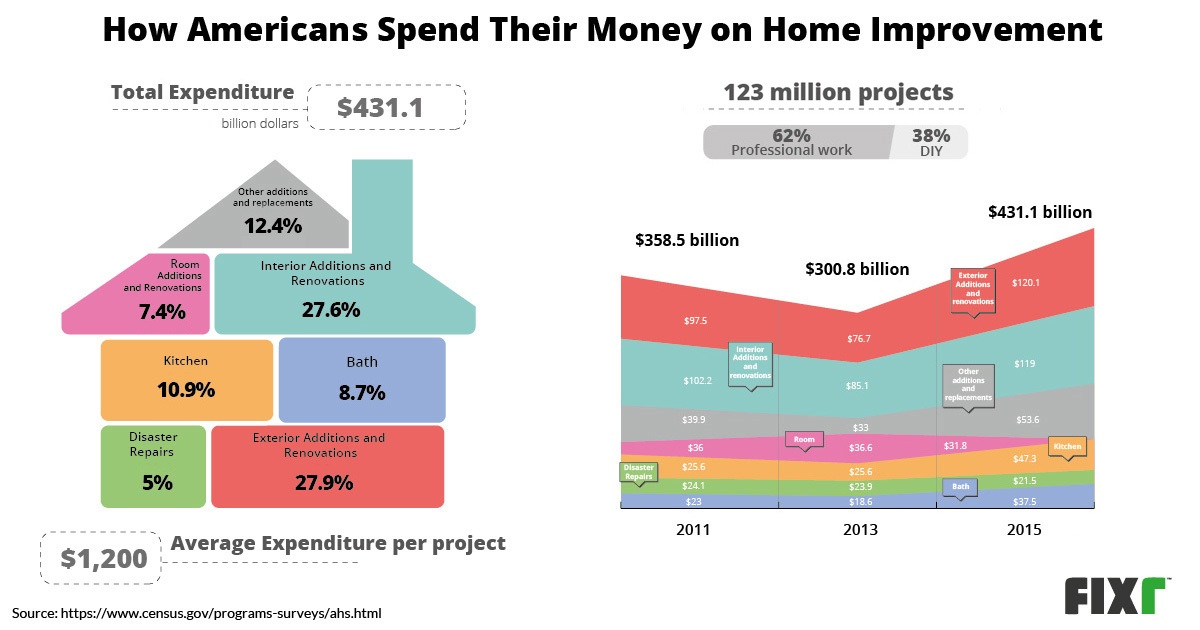 How Americans Spend Their Money on Home Improvement