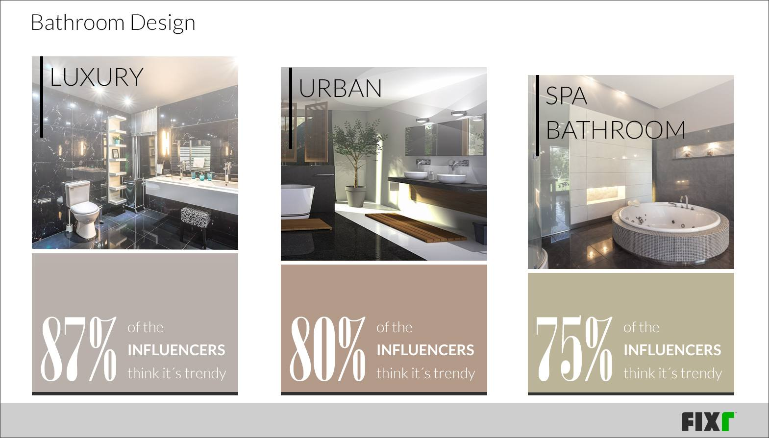 87% Of Influencers Say That They Find Luxury Bathrooms To Be The Most  Trendy Of The Possible Designs Today. This Is Closely Followed By Urban  Designs, ...