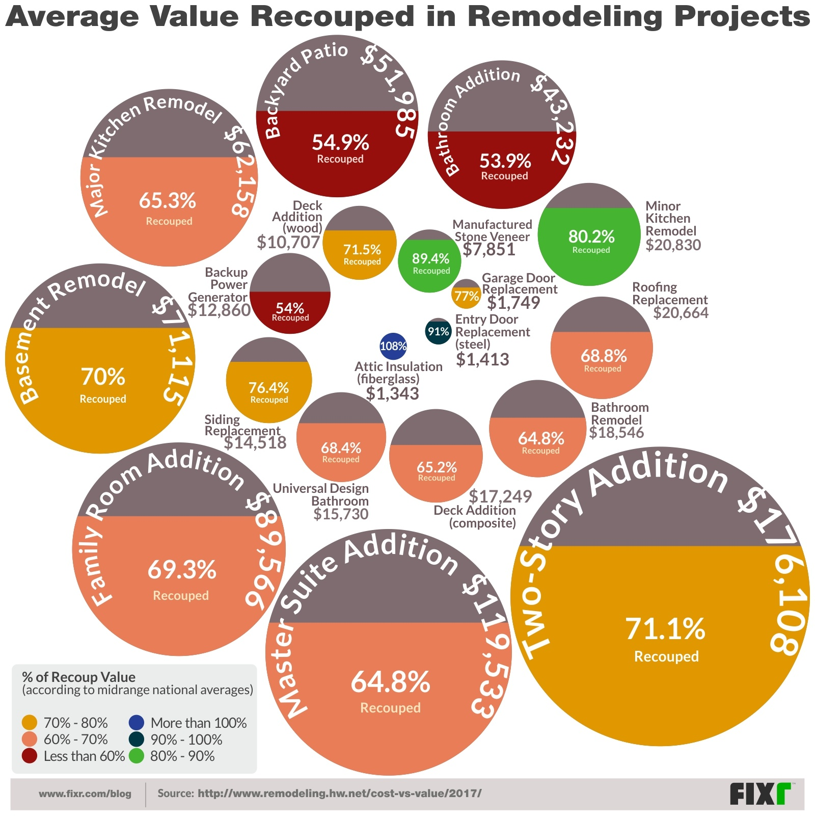 The Remodeling Projects With the Highest Return on Investment in 2017