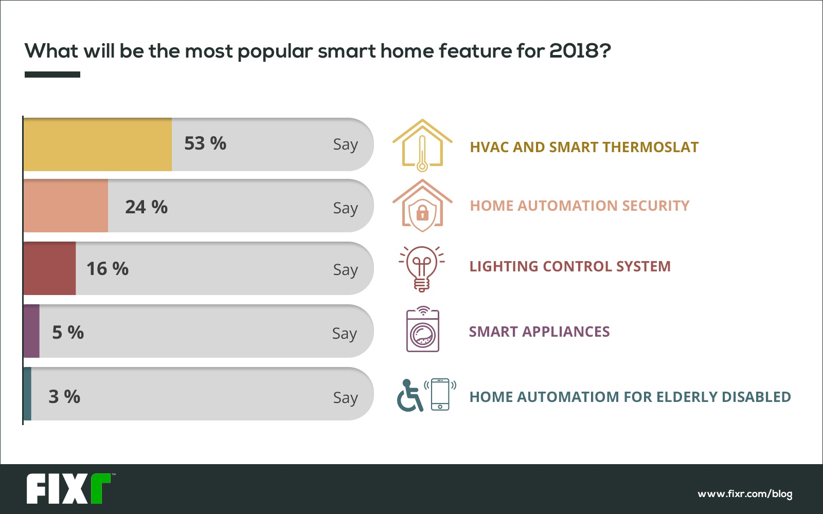Experts Predict Smart Home Surge in 2018 Amongst Other Trends