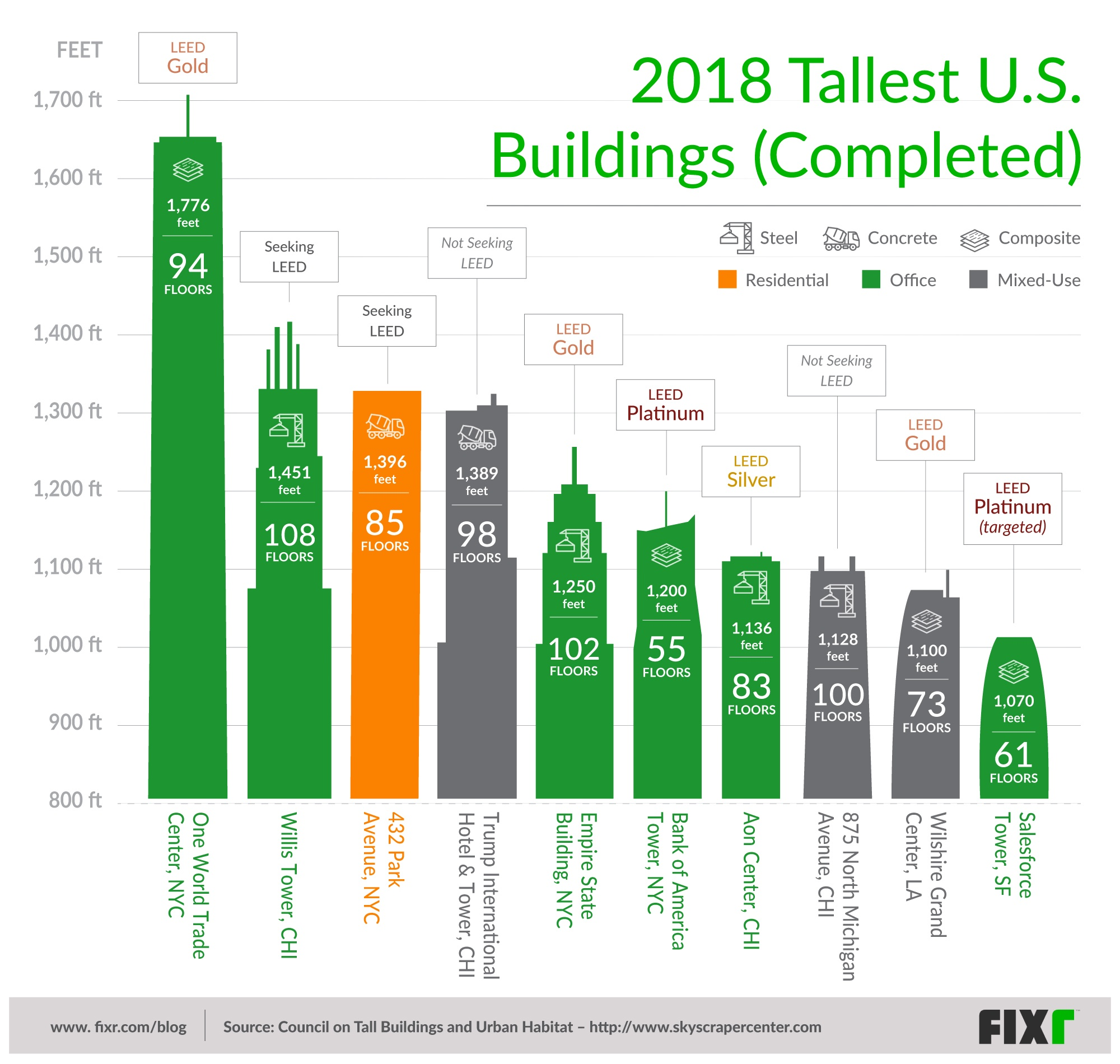 Visual Overview of 2018's Top 10 Tallest Buildings in the U.S.