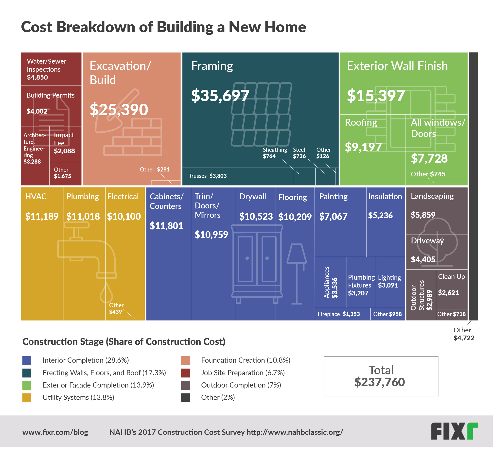 The Real Costs of Building a Home, in One Graphic