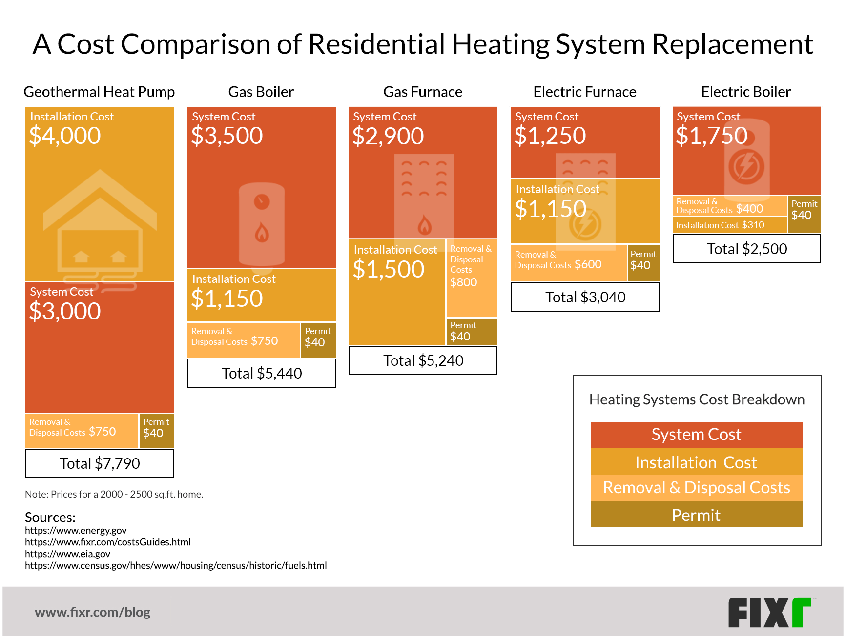 A Visual Cost Comparison of Heating Options for Your Home