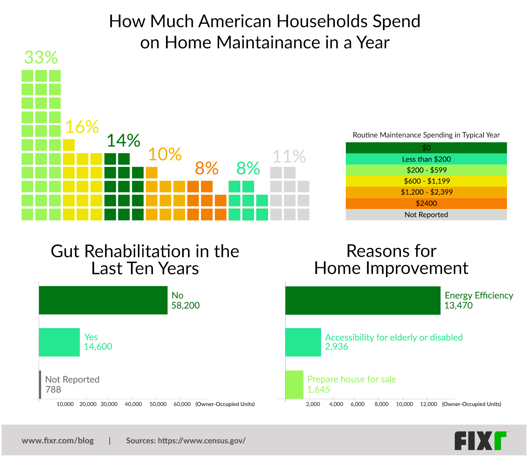 A Visual Representation of Home Maintenance and Improvement Expenditures for 2017