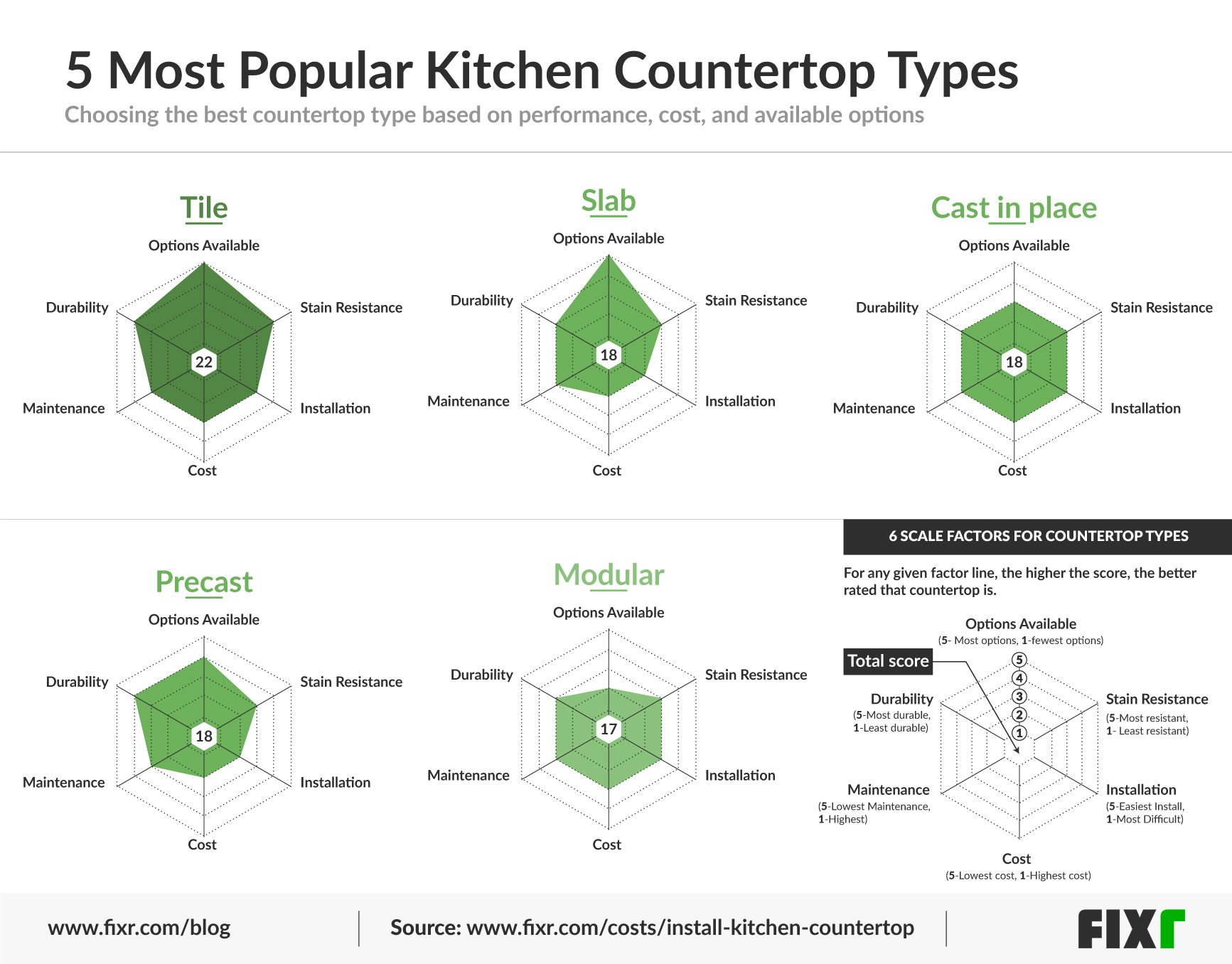 Visual Comparison Of The Most Popular Countertop Materials And Types