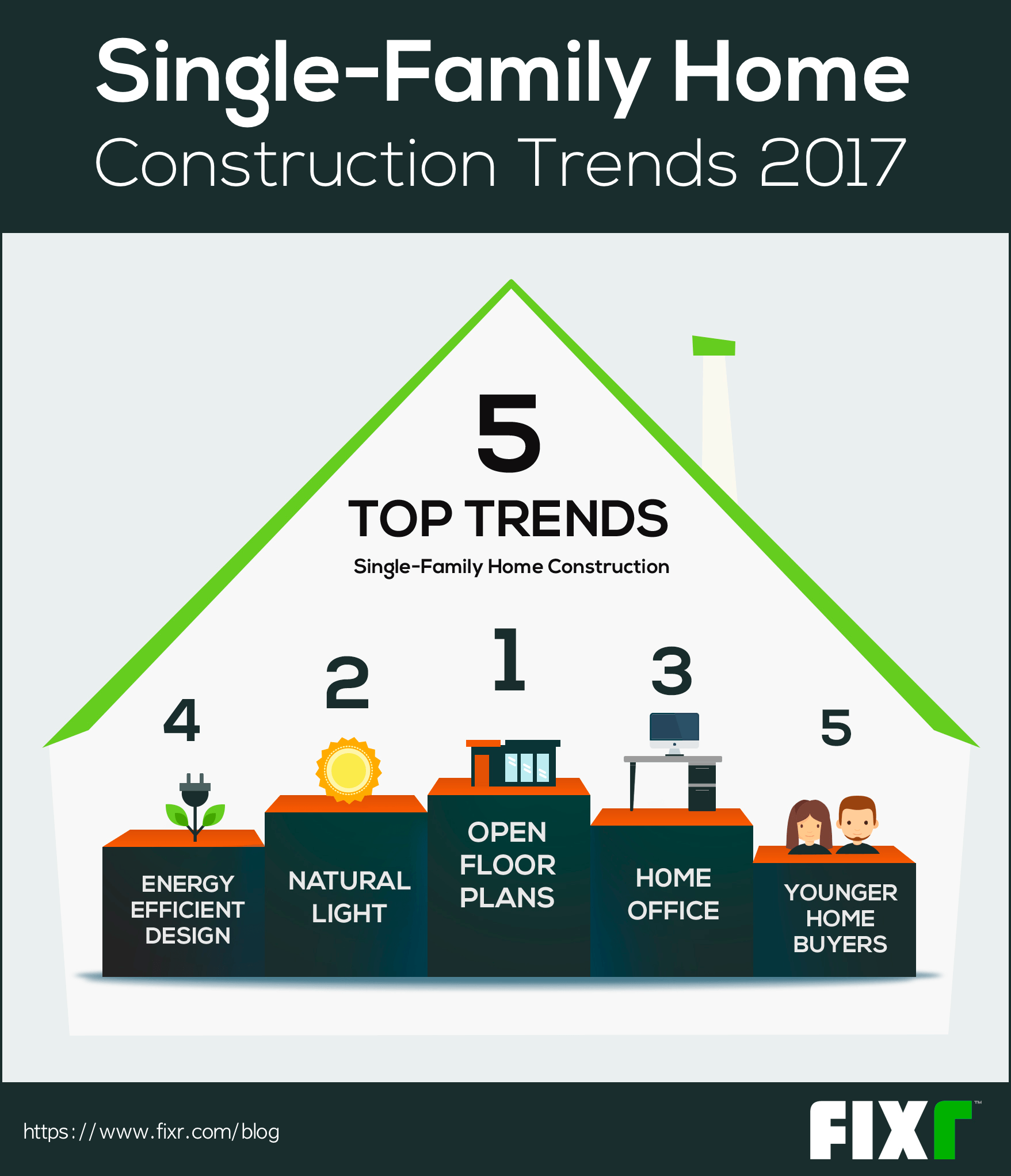Single family home construction trends 2017 for Home building trends 2017