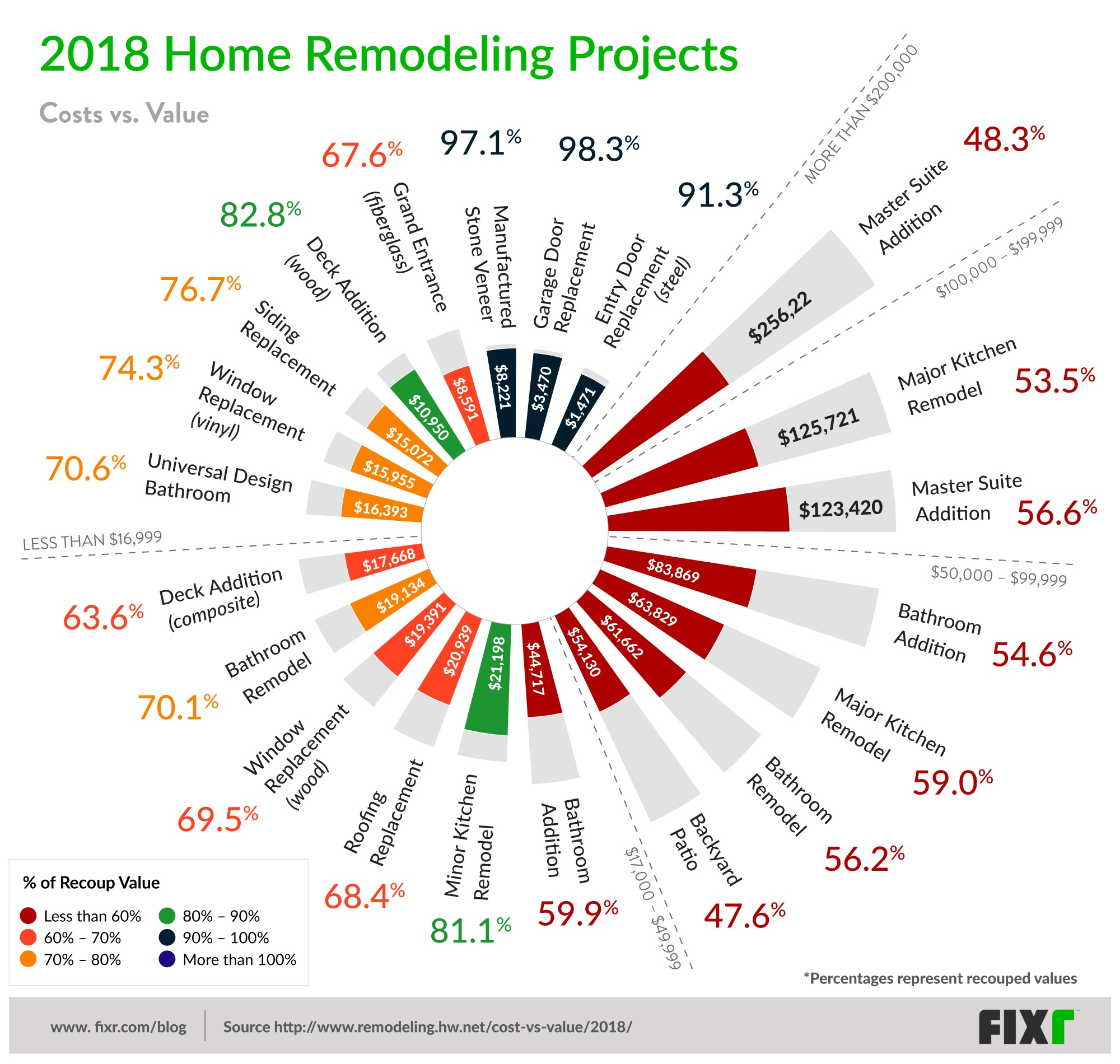 2018 Residential Remodeling Projects With Highest Return On Investment